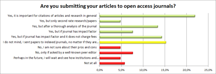 Open Access Journals: The model that would be king. Poll results