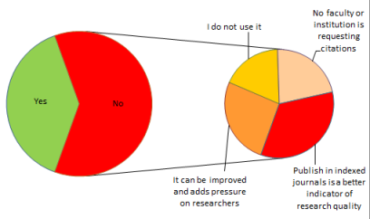 Poll results on quality of research: Journals 3-2 H-Index
